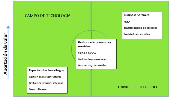 Blog Fase2 Imagen nº 2