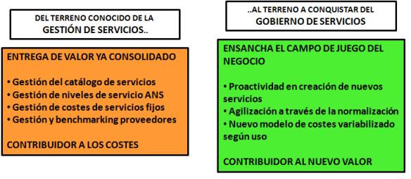 De la gestión al gobierno de servicios 2