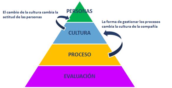 Cultura y actitud